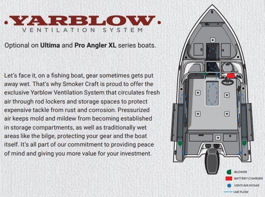 Yarblow Ventilation System